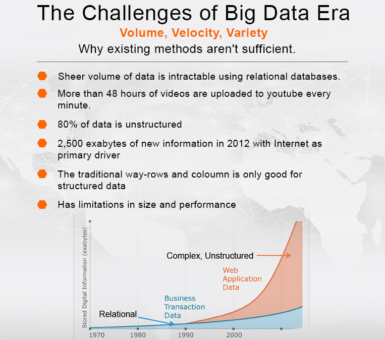 The Challenges of Big Data Era