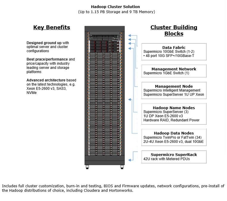 Hadoop Cluster Solutions