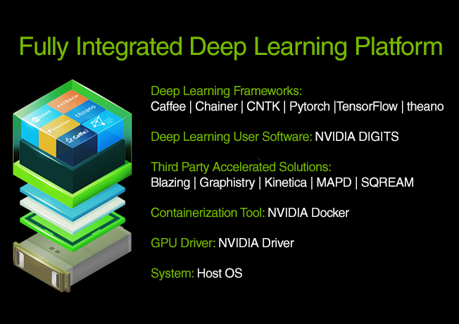 Nvidia AI Deep Learning Stack