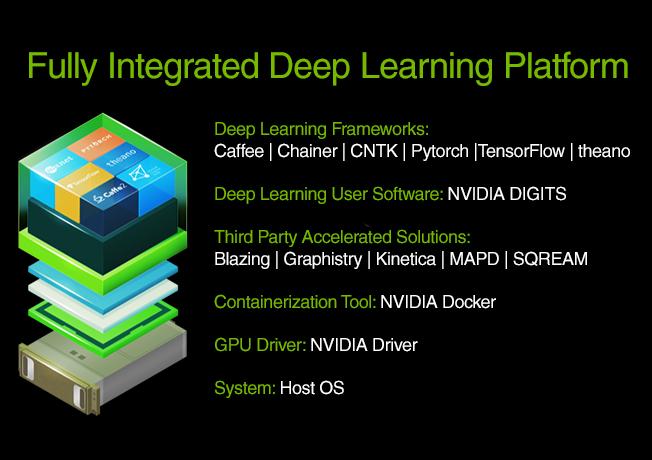 Nvidia AI Deep Learning Stack