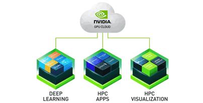 NVIDIA GPU Cloud System